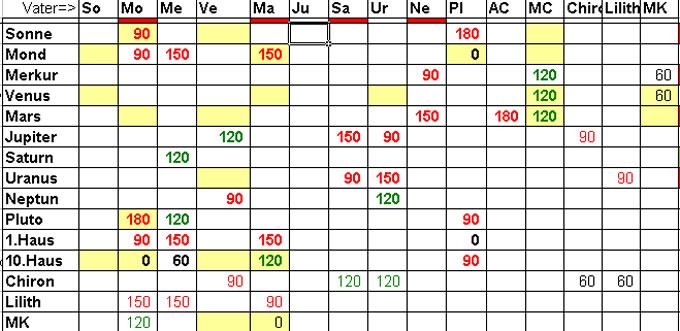 aszendent tabelle